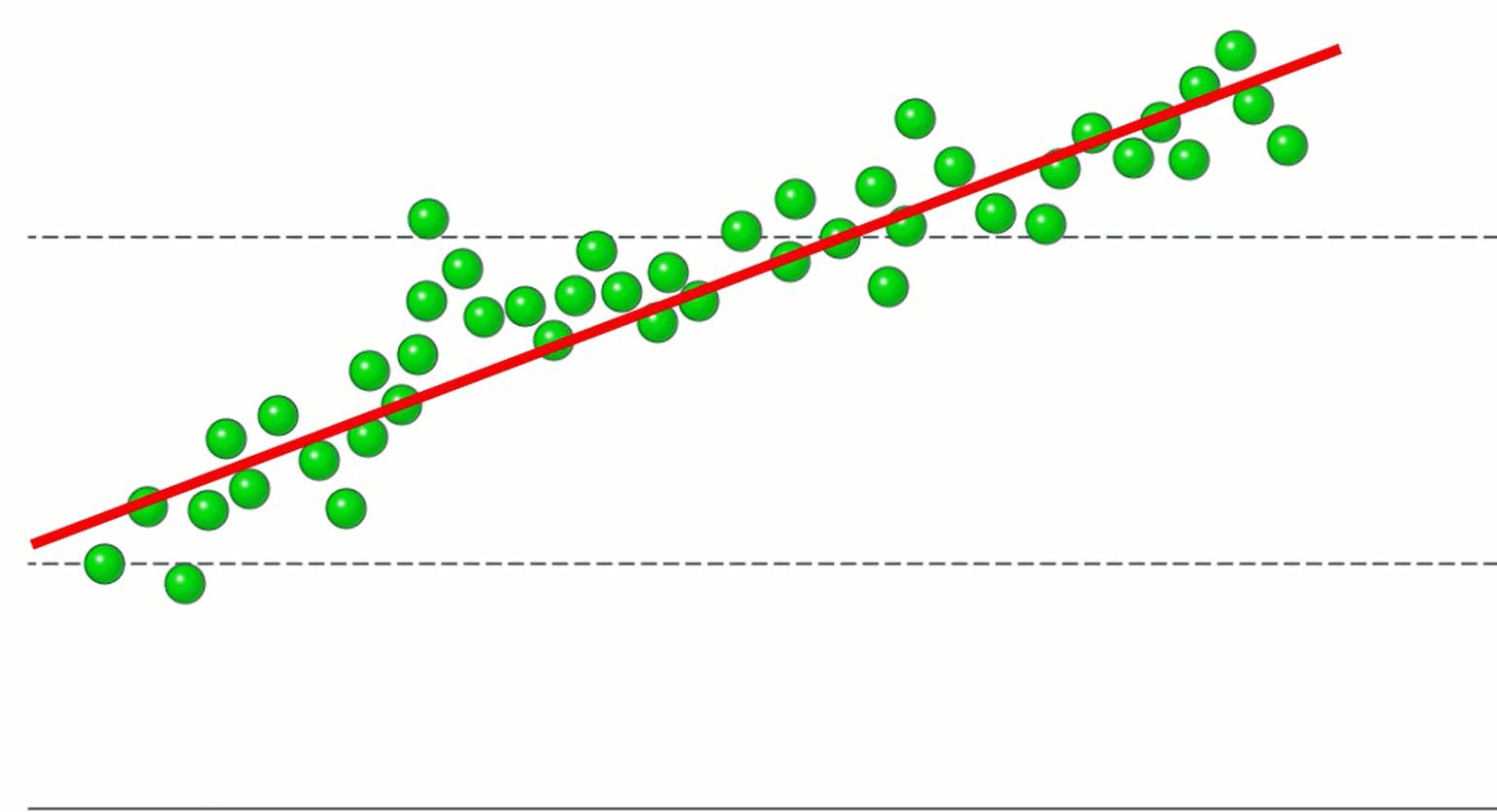 Coefficient Of Variation (CV)