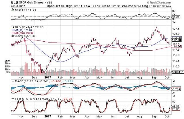 Technical chart showing the performance of the SPDR Gold Shares (GLD)
