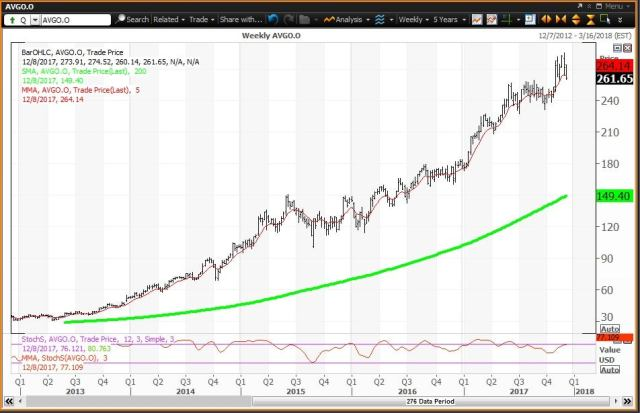 Weekly technical chart showing the performance of Broadcom Limited (AVGO) stock