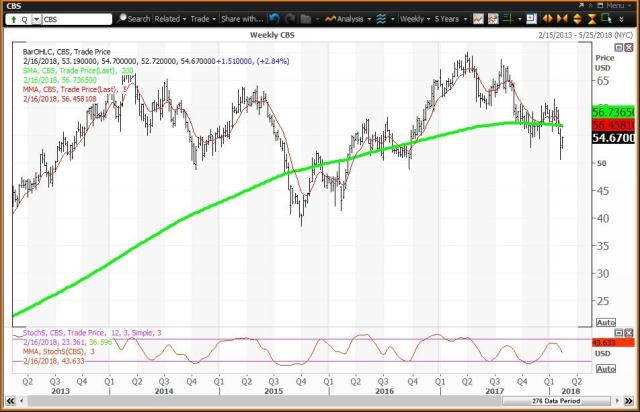 Weekly technical chart showing the performance of CBS Corporation (CBS) stock