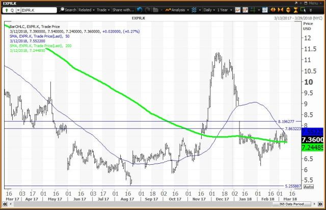 Daily technical chart showing the performance of Express, Inc. (EXPR) stock