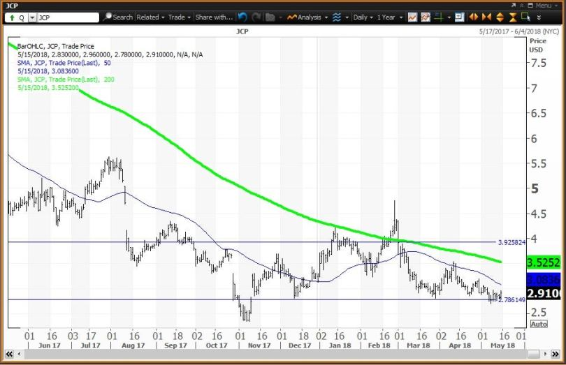 Daily technical chart showing the performance J. C. Penney Company, Inc. (JCP) stock