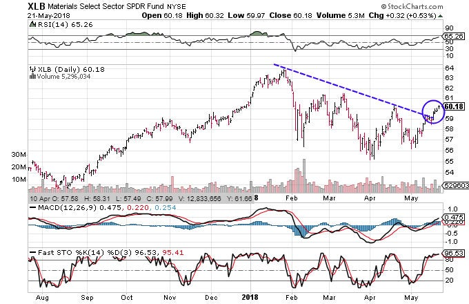 Technical chart showing the performance of the Materials Select Sector SPDR Fund (XLB)