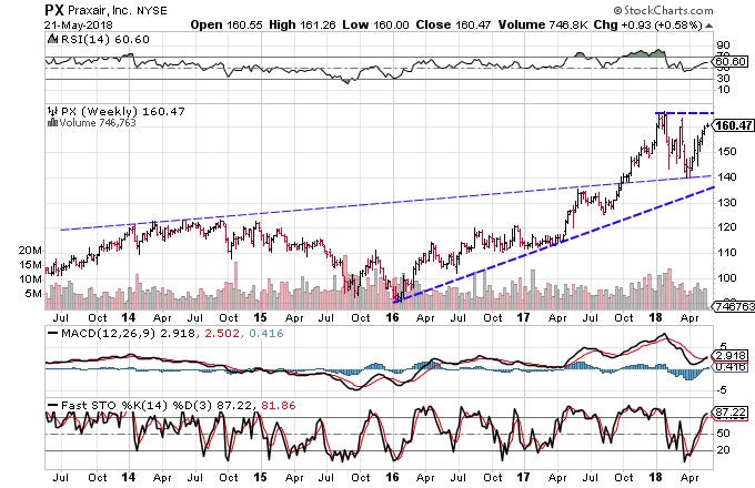 Technical chart showing the performance of Praxair, Inc. (PX) stock