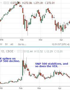 chart versus vix also cboe volatility index rh investopedia