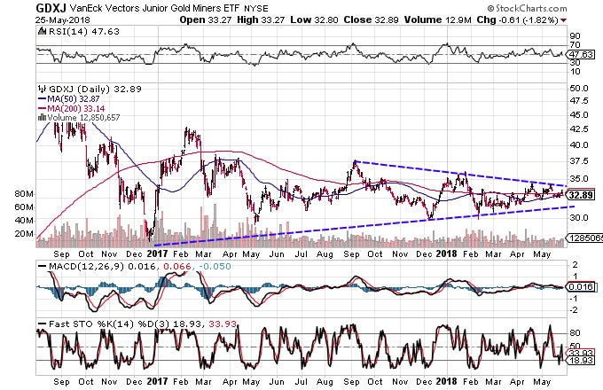 Technical chart showing the performance of the VanEck Vectors Junior Gold Miners ETF (GDXJ)