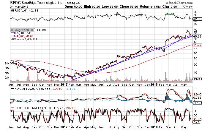 Technical chart showing the performance of SolarEdge Technologies, Inc. (SEDG)