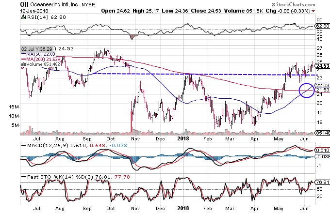 Technical chart showing the performance of Oceaneering International, Inc. (OII) stock
