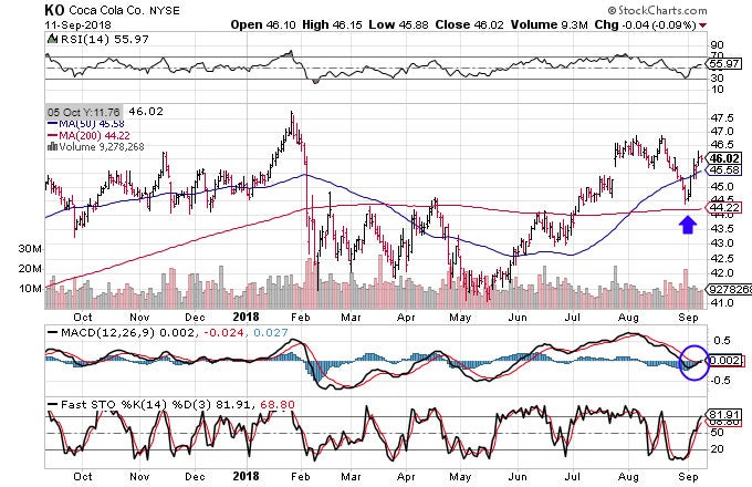 Technical chart showing the performance of The Coca-Cola Company (KO) stock