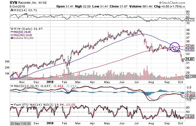 Technical chart showing the performance of Rayonier, Inc.(RYN) stock