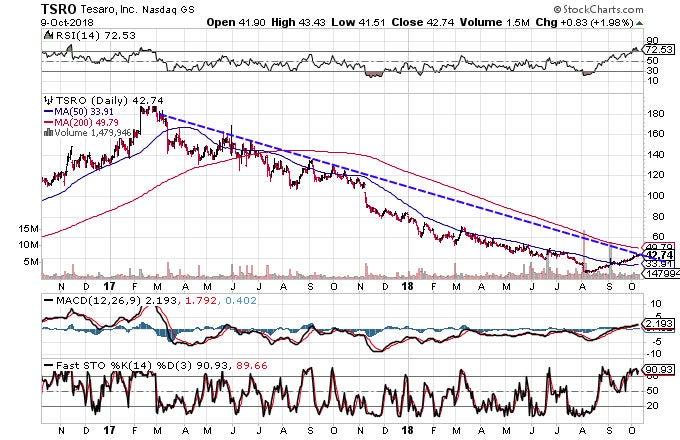 Technical chart showing the performance of Tesaro, Inc. (TSRO) stock