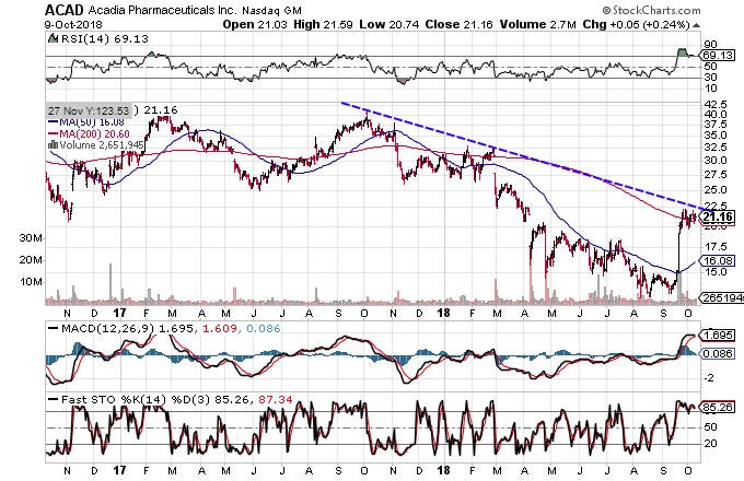 Technical chart showing the performance of Acadia Pharmaceuticals Inc. (ACAD) stock