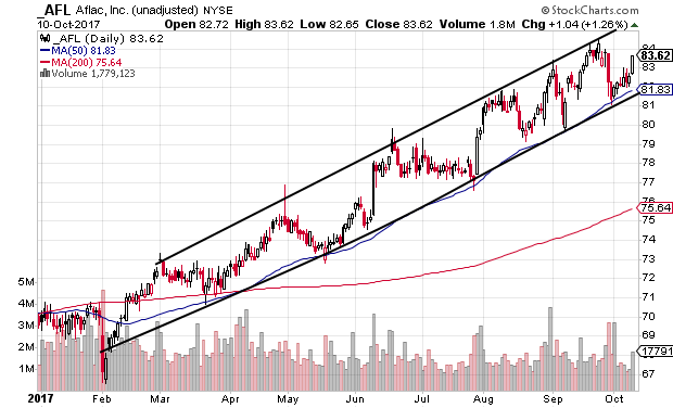 Tachnical chart showing Aflac Incorporated (AFL) stock near channel support in an uptrend