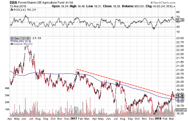 Technical chart showing the performance of the PowerShares DB Agriculture Fund (DBA)