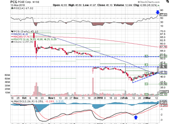 Technical chart showing the performance of PG&E Corporation (PCG) stock