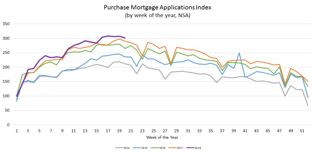 Chart showing the purchase mortgage applications index