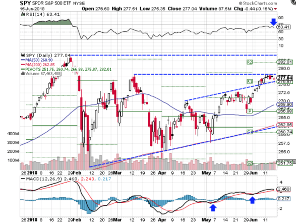 Technical chart showing the performance of the SPDR S&P 500 ETF(SPY)