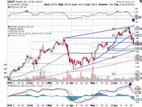 Technical chart showing the performance of Shopify Inc. (SHOP) stock