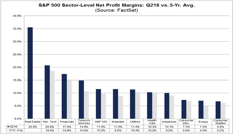 S&P 500 sector-level net profit margins