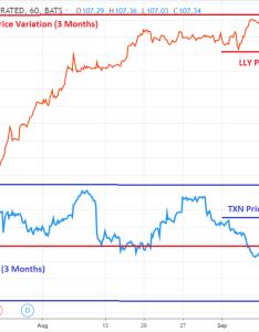 Graph courtesy tradingview also vix cboe volatility index definition investopedia rh
