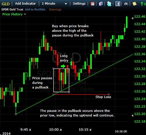 spdr gold day trade screenshot