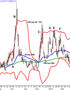 The and day ema work well together on daily vix chart moving average crosses can mark significant psychological shifts with also using averages to trade investopedia rh