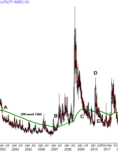 The weekly vix chart tracks long term shifts in sentiment including transition between bull and bear markets relationship also using moving averages to trade investopedia rh