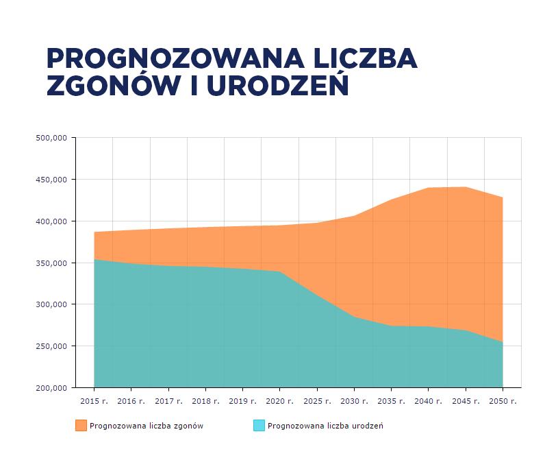 Prognozowana liczba zgonów i urodzeń /INTERIA.PL