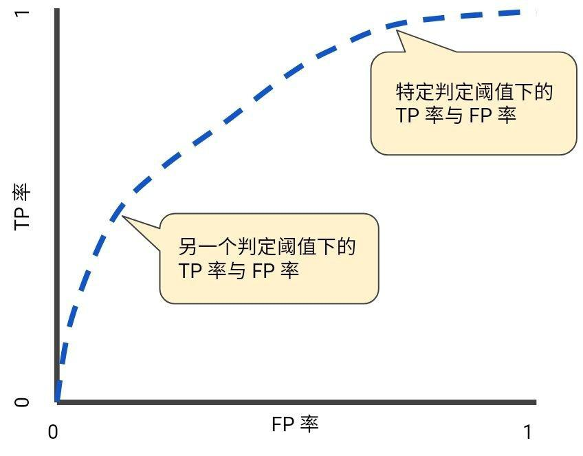 機器學習之分類:ROC 和曲線下面積   IT人