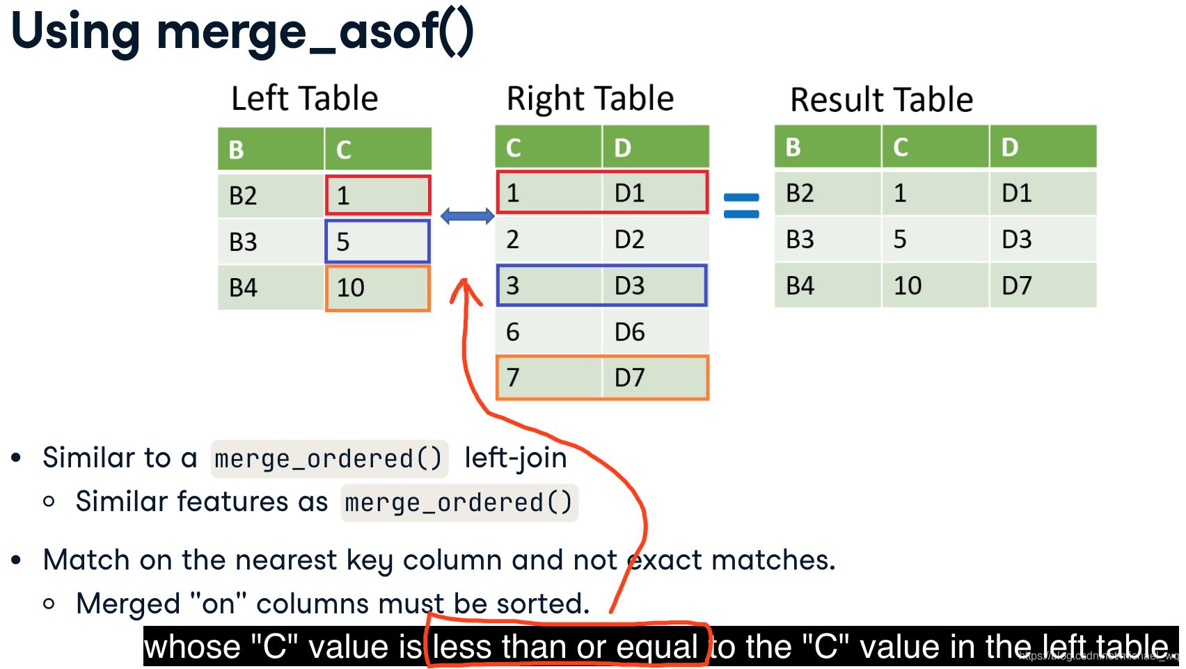 2020-10-21 pandas - tables關係   IT人