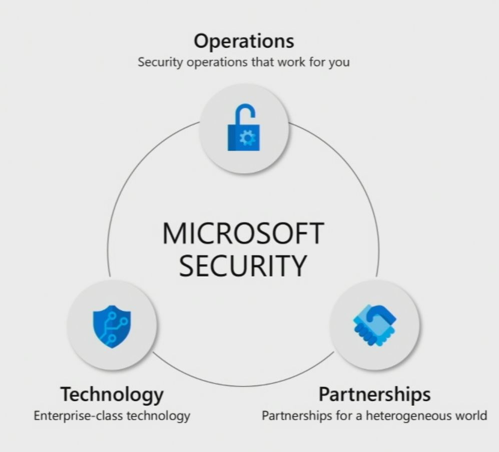 Microsoft introduces Azure Sentinel and Threat Experts