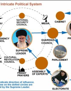 How iran   government works in  simple graph also kodoom rh features