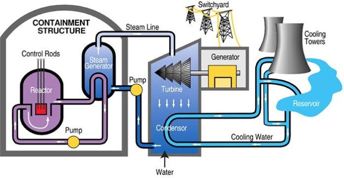 Sơ đồ đơn giản của nhà máy phát điện hạt nhân nước nhẹ với các dấu mũi tên biểu thị các chu trình khép kín.