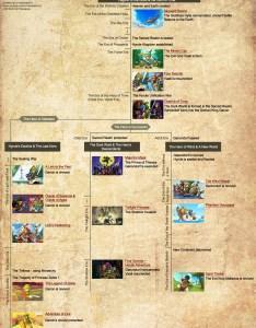 Zelda timeline flowchart also gaming rh reddit