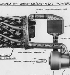 b 29 engine diagram [ 1200 x 675 Pixel ]