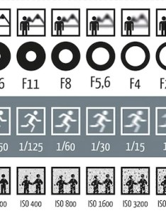 also this chart shows how aperture shutter speed and iso affect your photos rh lifehacker