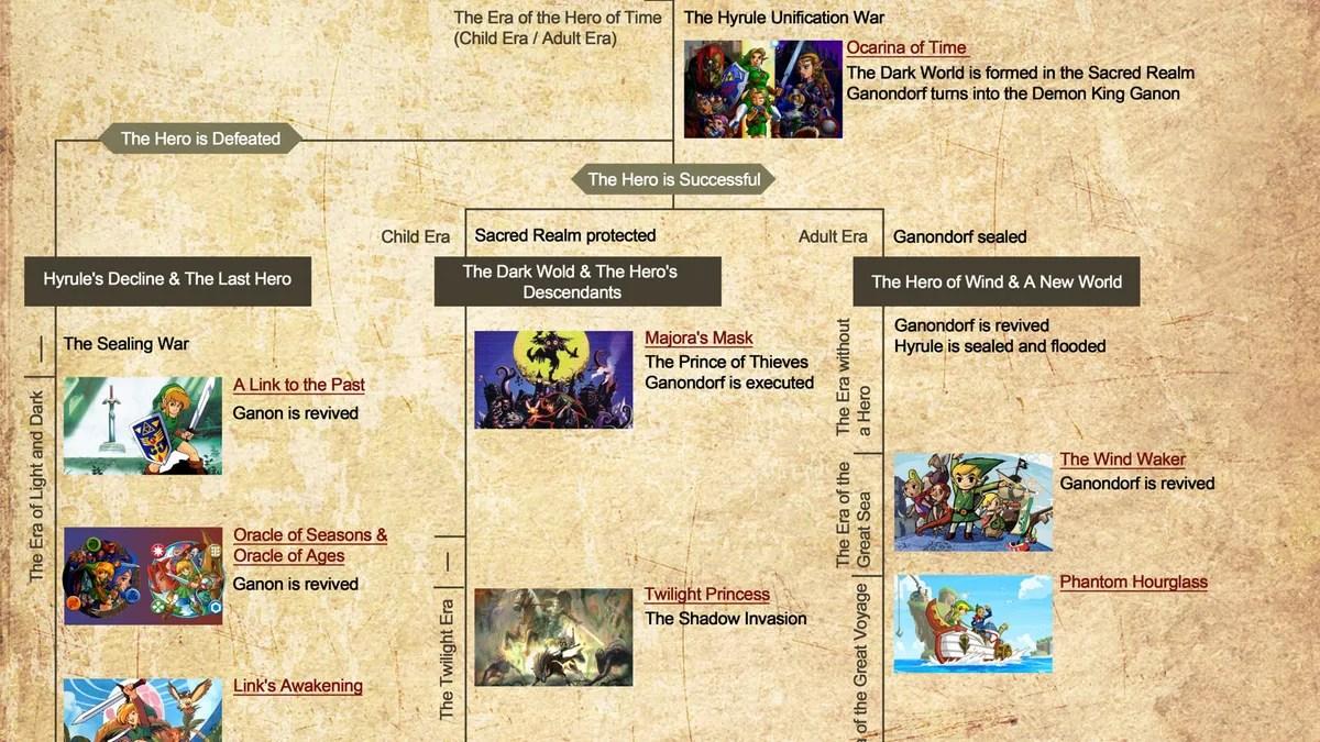 the official zelda timeline
