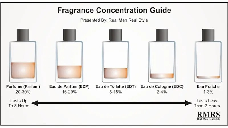Image Result For What Is The Difference Between Perfume And Eau De Parfum