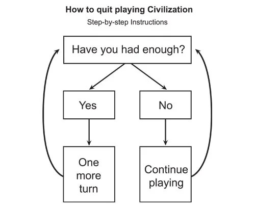 Your Three-Step Guide To Quitting Civilization