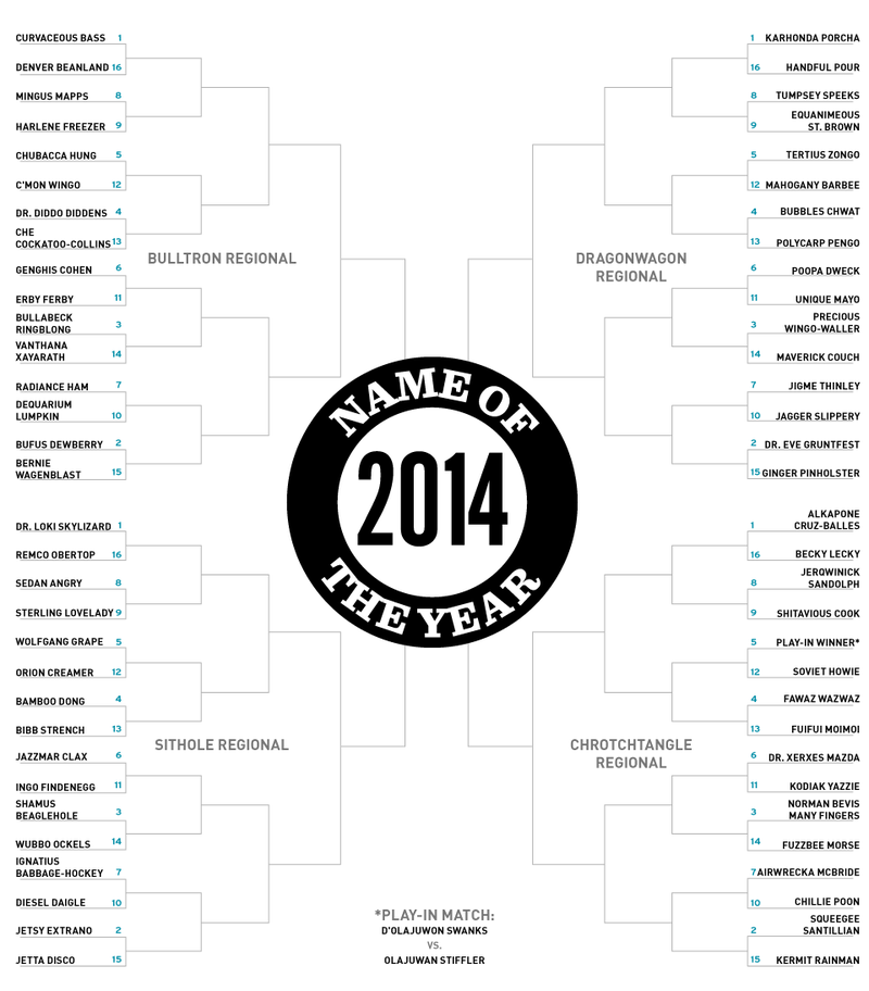 Presenting The 2014 Name Of The Year Bracket, A Shitavious