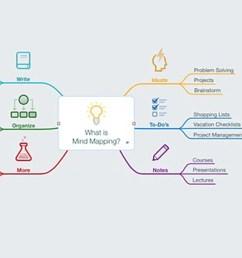 las 5 mejores aplicaciones para hacer mapas mentales y organizar tus ideas [ 1200 x 675 Pixel ]