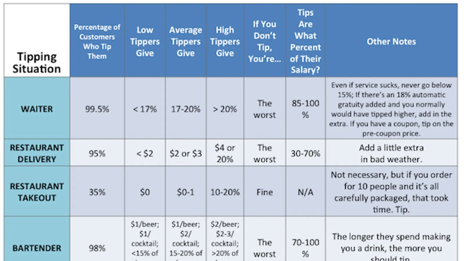 This Tipping Chart Shows Who Expects Tips And How Much