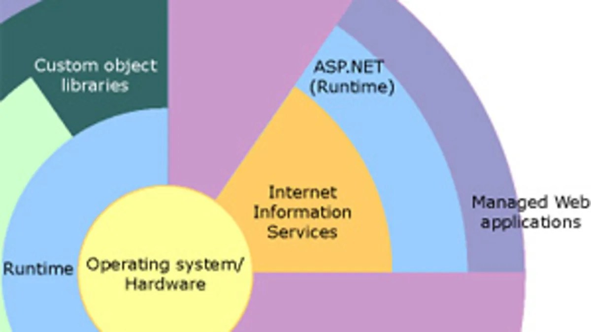 how net framework works diagram pedestal fan wiring what is the and why do i need it