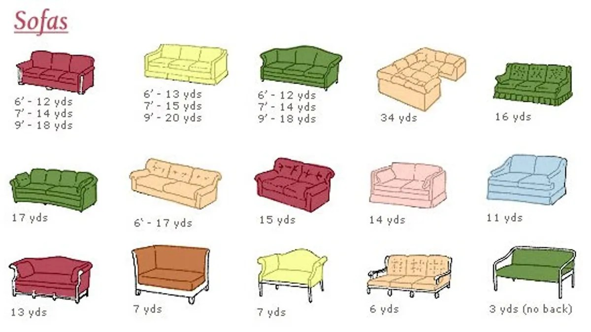 how to recover a sofa chair tall feet this chart shows you much fabric need reupholster furniture