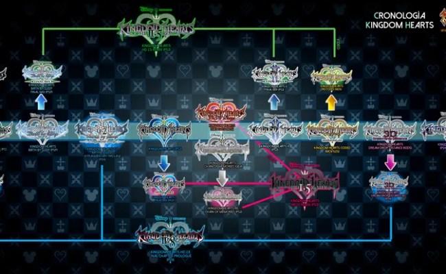The Kingdom Hearts Compendium