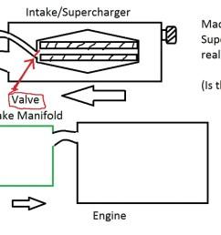 engine supercharger diagram [ 1200 x 675 Pixel ]