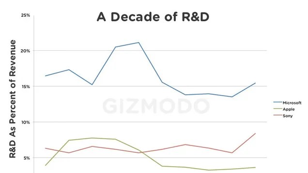 Research and Development: Apple vs Microsoft vs Sony