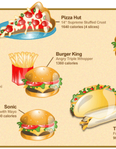 It    given that fast food isn  the most nutritious way to sate your hunger but as helpful reminder gang over at web site next generation also chart rounds up unhealthiest items popular chains rh lifehacker