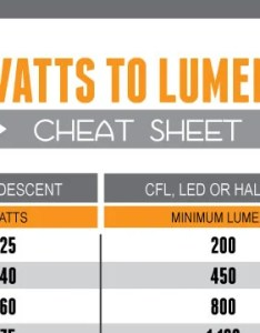 Find the equivalent wattage of cfl led and halogen bulbs with this cheat sheet also rh lifehacker