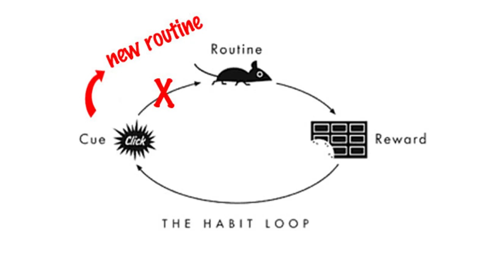 Break Bad Habits By Developing an If-Then Plan